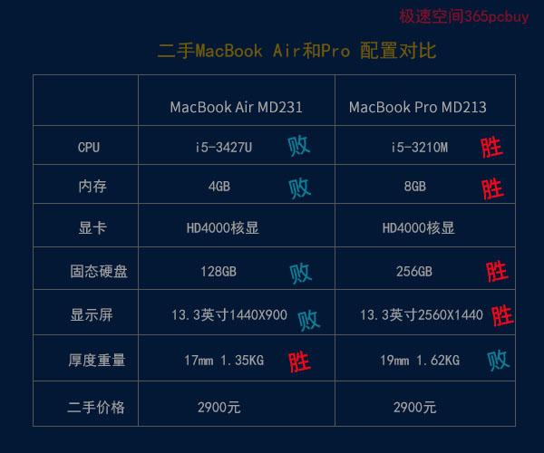 MacBook PRO MD231 对比  MacBook Air MD213