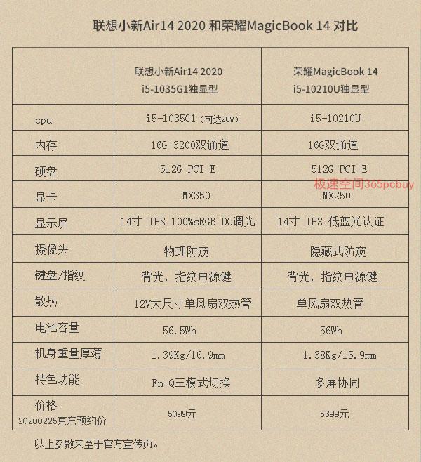 联想小心Air14和荣耀MagicBook14对比