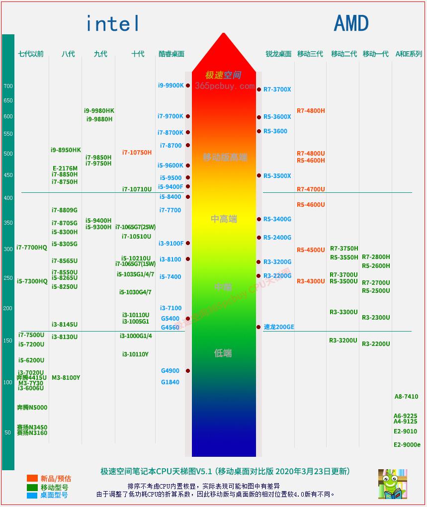 笔记本散热性能_极速空间笔记本CPU天梯图2020(移动版CPU性能排行)_CPU_硬件知识 ...