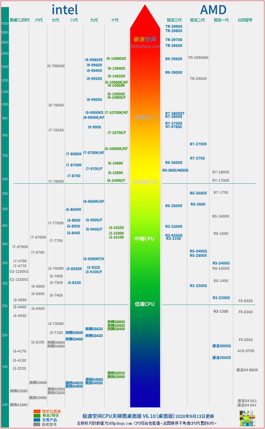 极速空间CPU天梯图V6.1,CPU性能排行榜