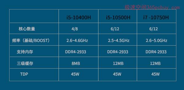 i5-10400H、i5-10500H、i5-10750H对比