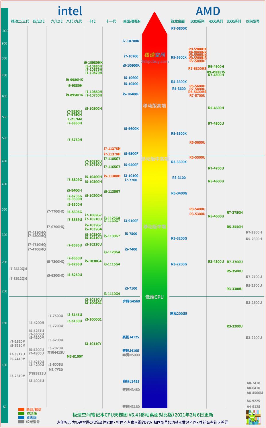 笔记本CPU天梯图V6.4版,笔记本CPU性能排行榜2021