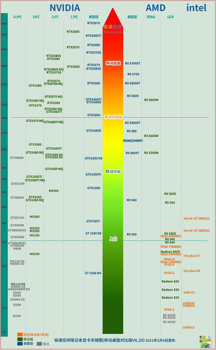 极速空间显卡天梯图2021 笔记本笔记本显卡性能排行榜