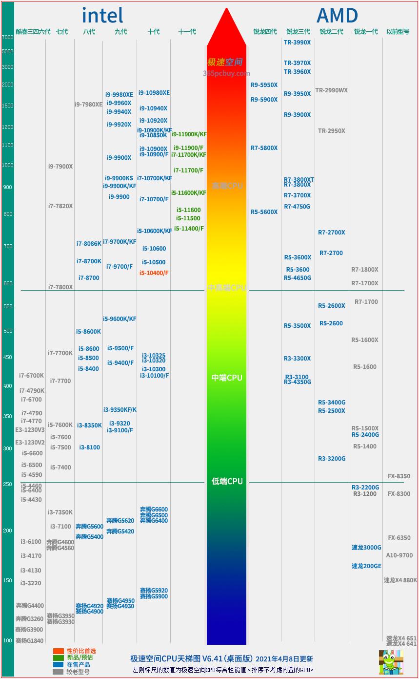 极速空间CPU天梯图,2021年CPU性能排行